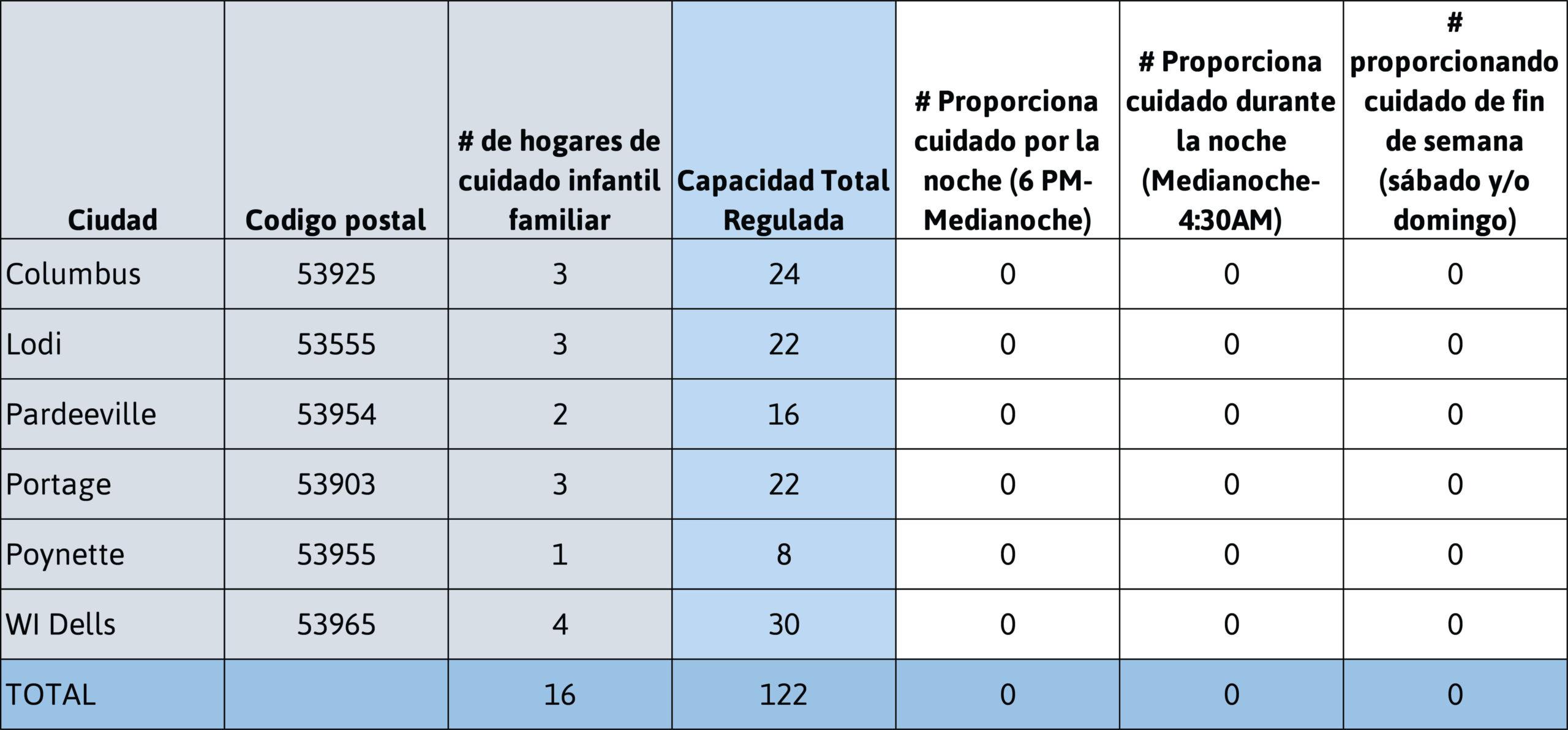Datos demográficos de los hogares de cuidado infantil familiar del condado de Columbia