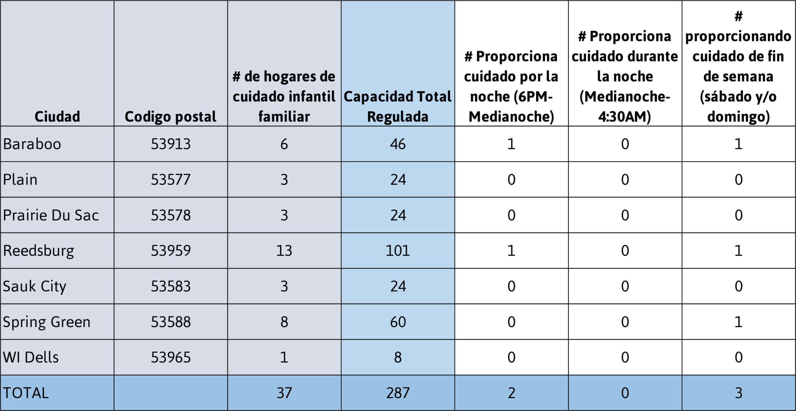 Datos demográficos de los hogares de cuidado infantil familiar del condado de Sauk