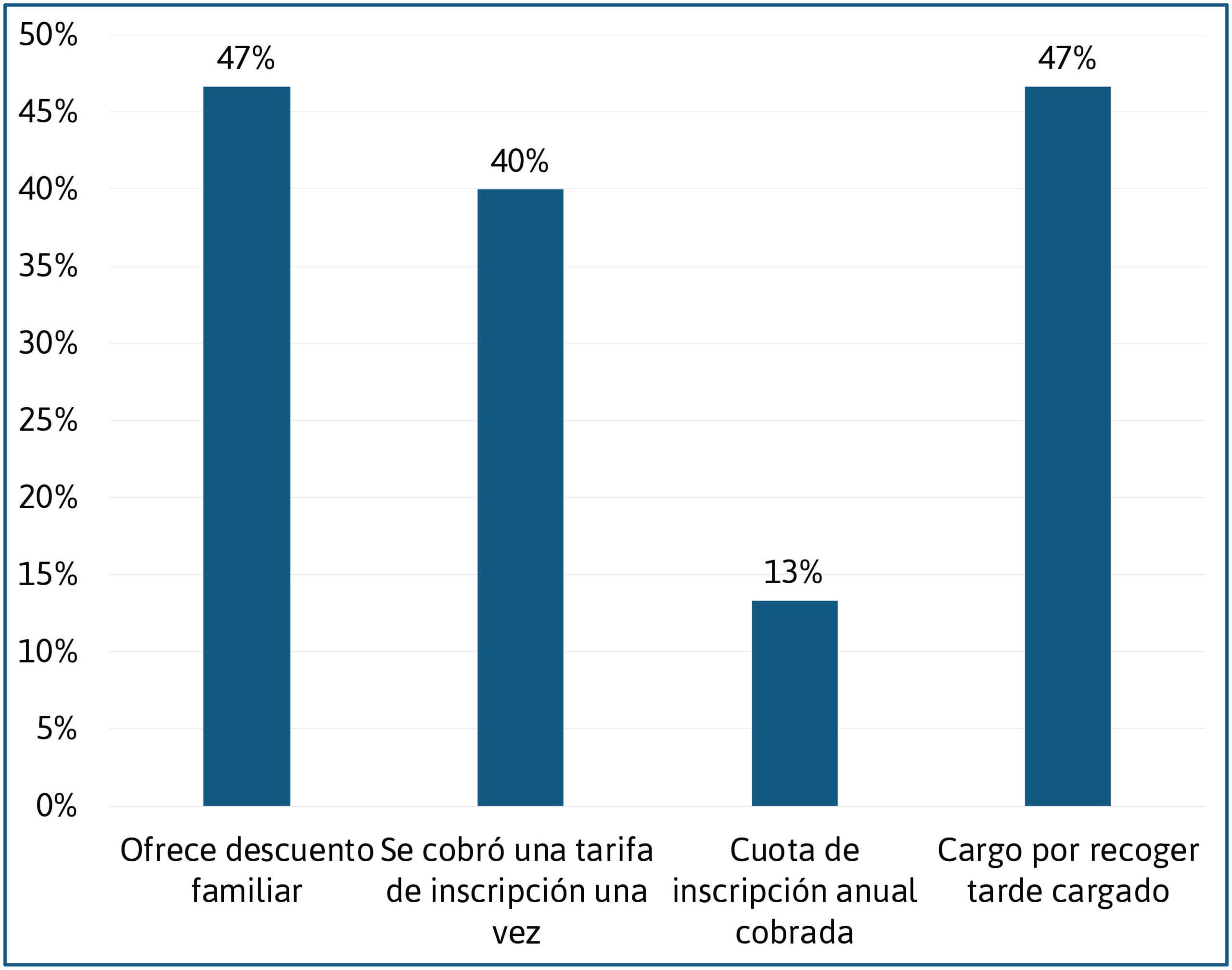 Programas de cuidado infantil familiar descuentos y tarifas adicionales