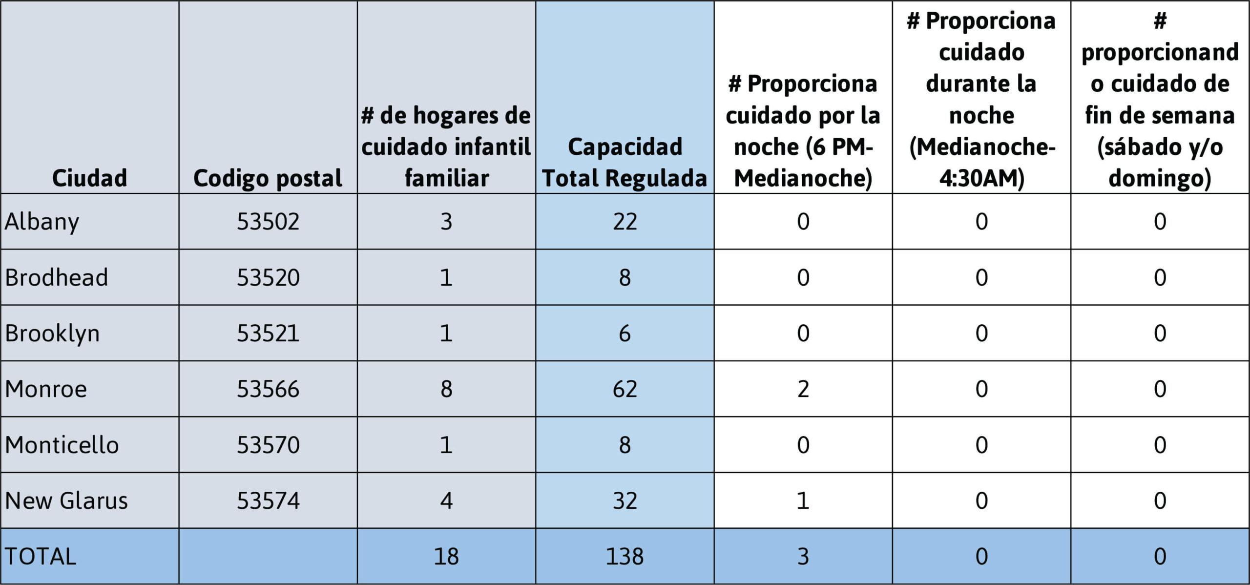 Datos demográficos de los hogares de cuidado infantil familiar del condado de Green