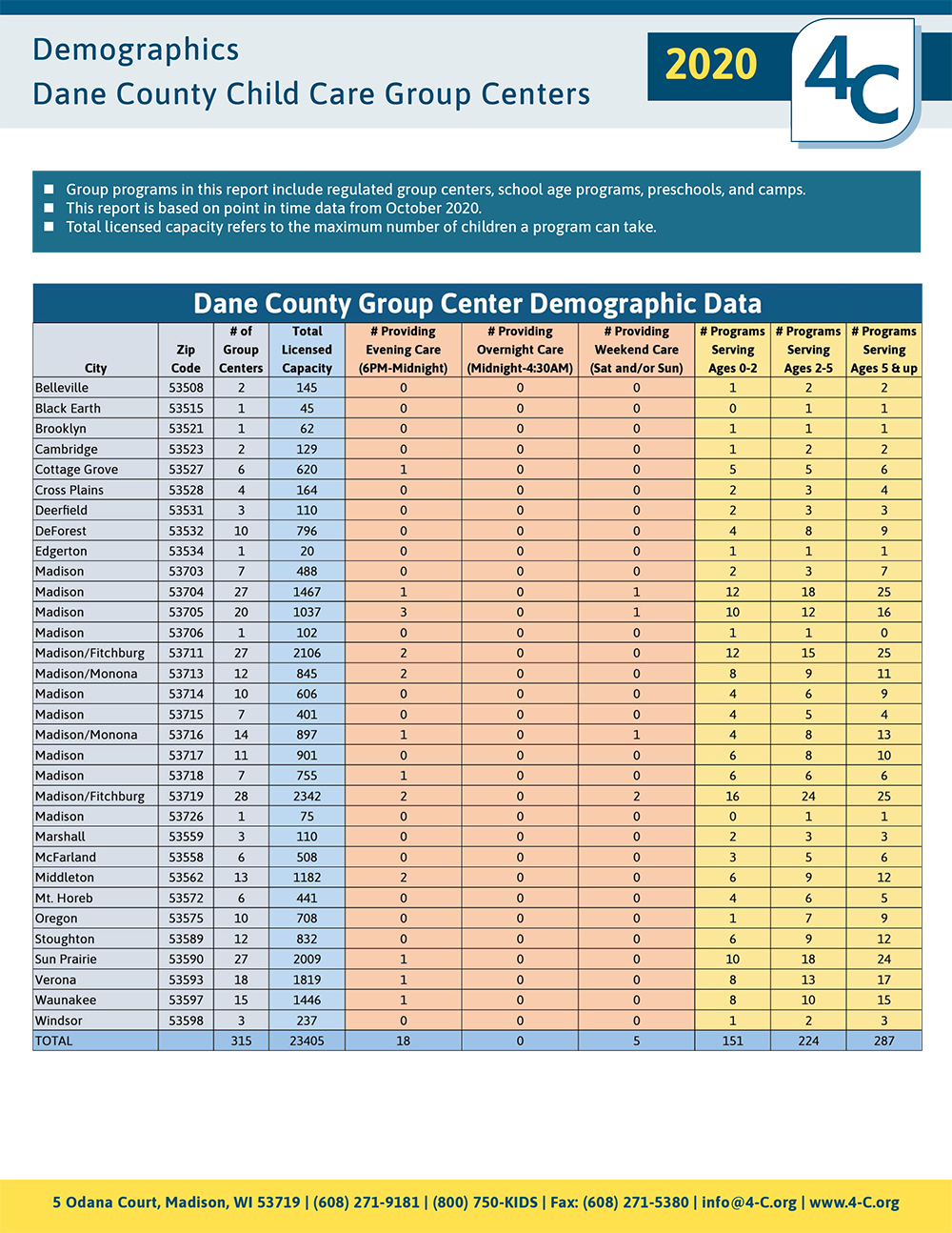 Demographics of Dane County CC Group Centers